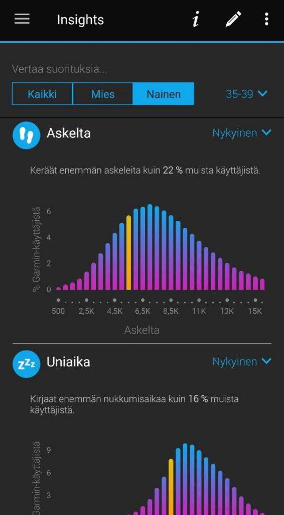 Sovellus kertoo pylväsdiagrammien ja tekstin avulla, että käyttäjä kerää enemmän askelia kuin 22 % muista käyttäjistä ja enemmän nukkumisaikaa kuin 16 % muista käyttäjistä.
